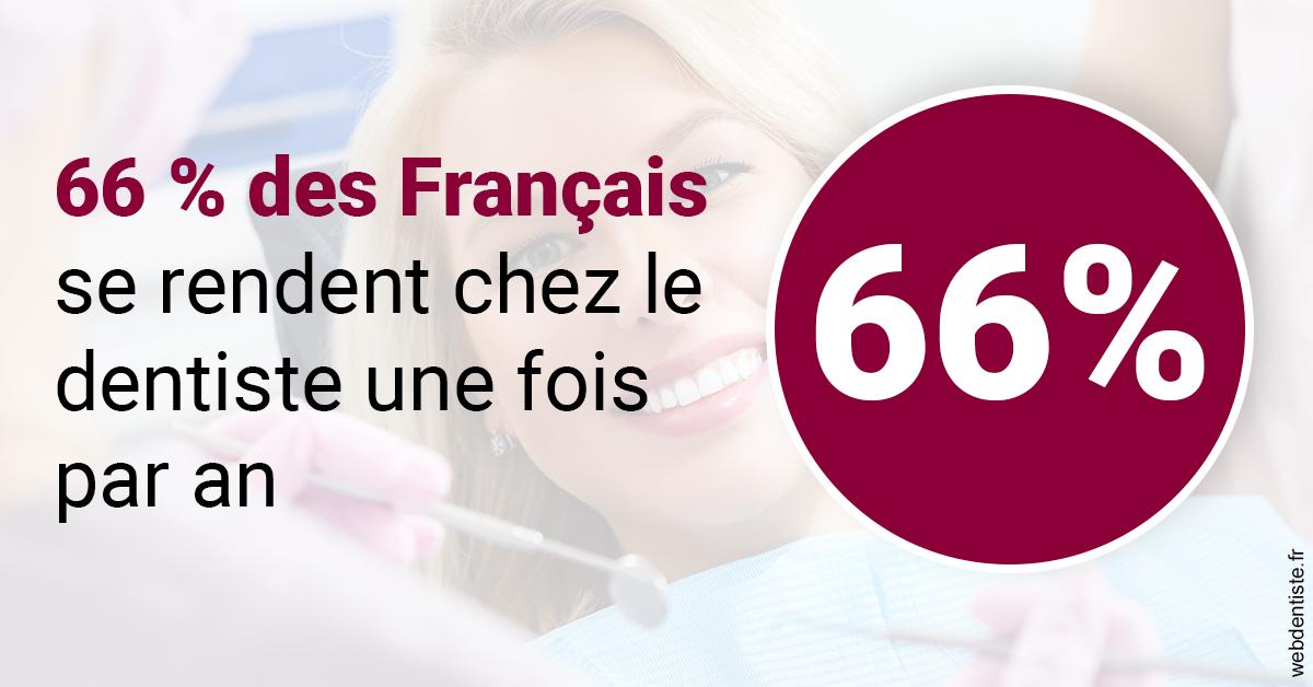 https://dr-drean-maela.chirurgiens-dentistes.fr/66 % des Français 1